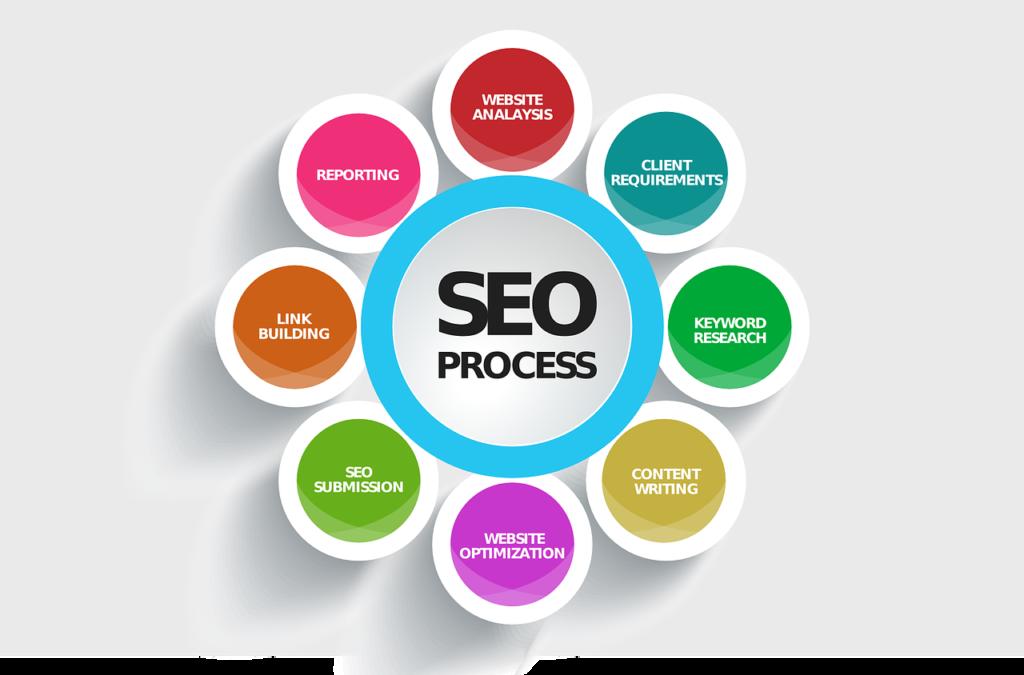 Search Engine Optimization OneCom Media & Marketing